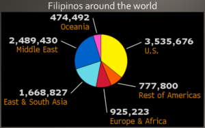 pinoys-around-the-earth
